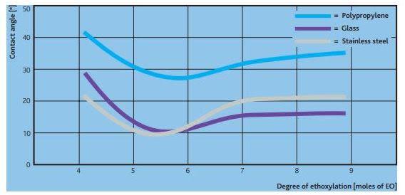 Sasol MARLIPAL 24/20 Performance Characteristics - 2