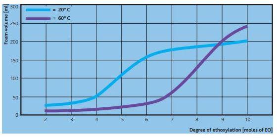 Sasol MARLIPAL 24/20 Performance Characteristics - 3