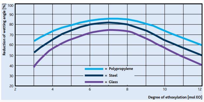 Sasol MARLIPAL O 13/100 Wetting Efficiency - 2