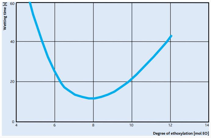 Sasol MARLIPAL O 13/30 Wetting Efficiency - 1