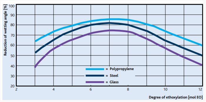 Sasol MARLIPAL O 13/30 Wetting Efficiency - 2