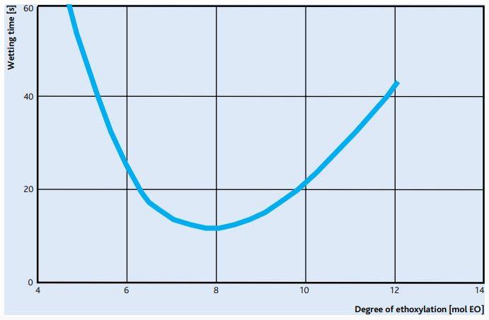 Sasol MARLIPAL O 13/90 Wetting Efficiency - 1