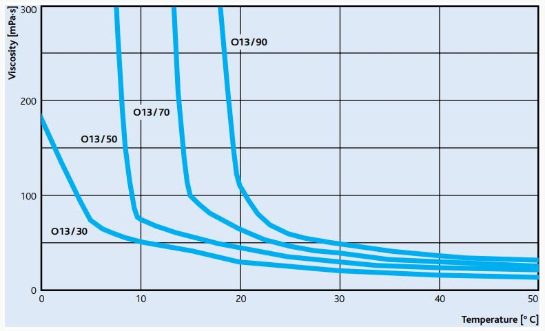 Sasol MARLIPAL O 13/90 Viscosity vs Temperature