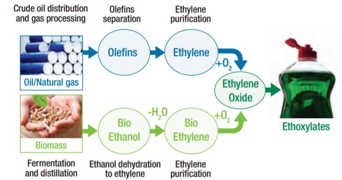 Croda ECO Renex PEG 400 Making Ethylene Oxide Sustainable