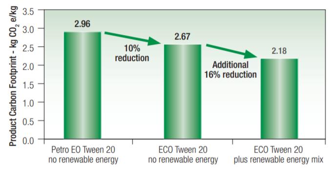 Croda ECO Tween 95 Carbon Footprint of ECO Range