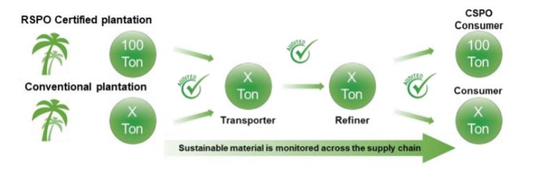 Croda ECO Tween 80 Certified Sustainable Palm Oil Derivatives - Mass Balance