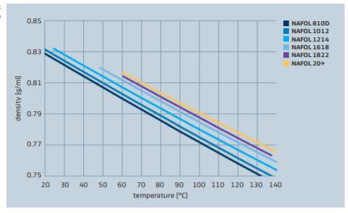 Sasol NAFOL 20+ NAFOL alcohol density vs temperature