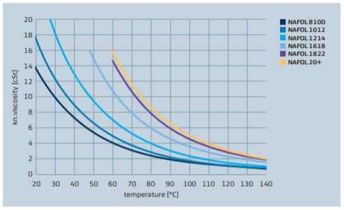 Sasol NAFOL 20+ NAFOL alcohol viscosity vs temperature