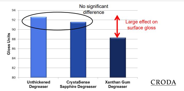 Croda CrystaSense Sapphire Effect on Gloss