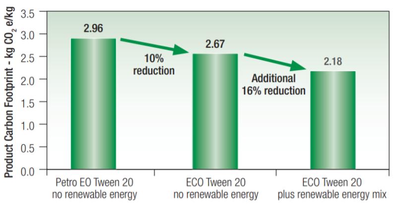 Croda ECO Renex PEG 200 Carbon Footprint of ECO Range