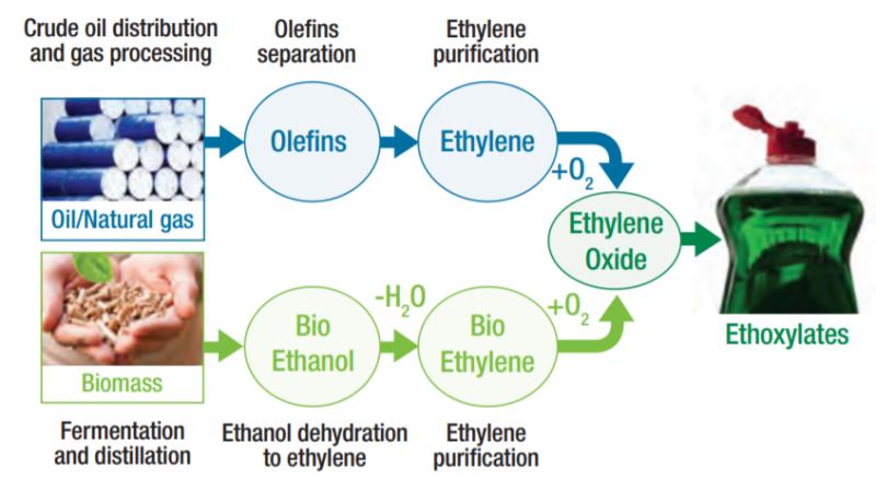 Croda ECO Renex PEG 200 Making Ethylene Oxide Sustainable