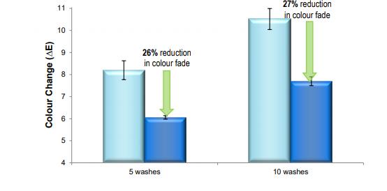 Croda Coltide Radiance Performance Characteristics - 3