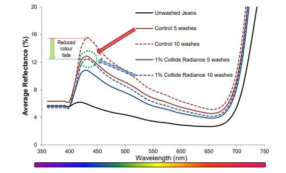 Croda Coltide Radiance Performance Characteristics - 5