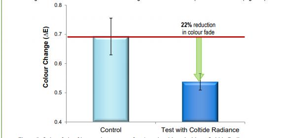 Croda Coltide Radiance Performance Characteristics - 7