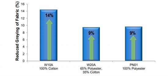 Croda Coltide Radiance Performance Characteristics - 11