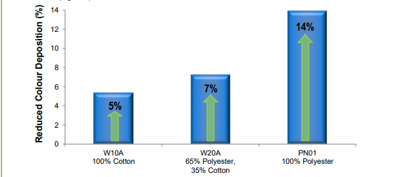 Croda Coltide Radiance Performance Characteristics - 12