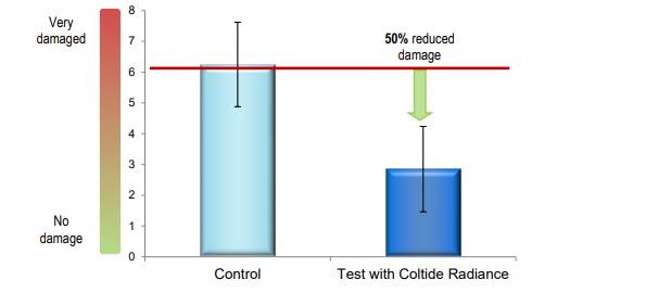 Croda Coltide Radiance Performance Characteristics - 14