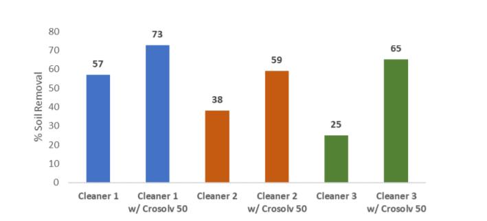 Croda Crosolv 50 Performance Data – Crude Oil Soil