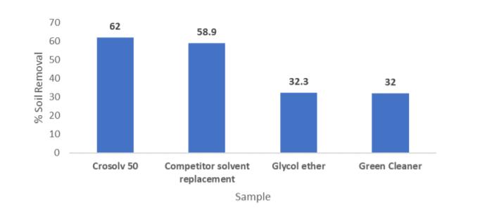 Croda Crosolv 50 Performance Data – Competitive Products