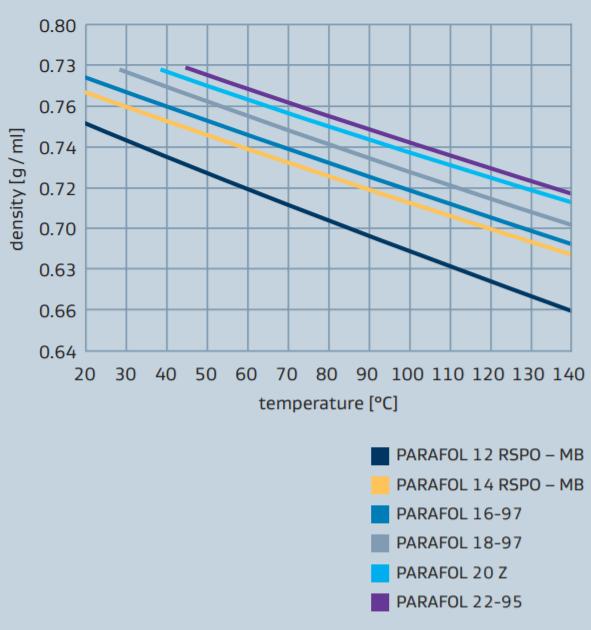 Sasol PARAFOL 16-97 Density Profile