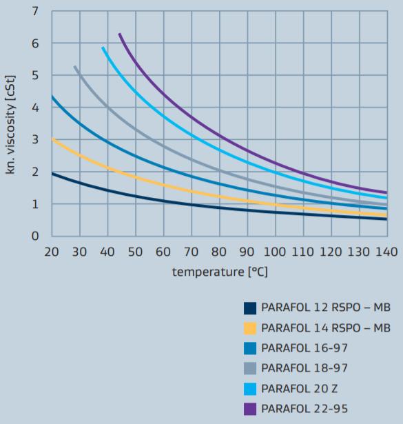 Sasol PARAFOL 16-97 Viscosity Profile