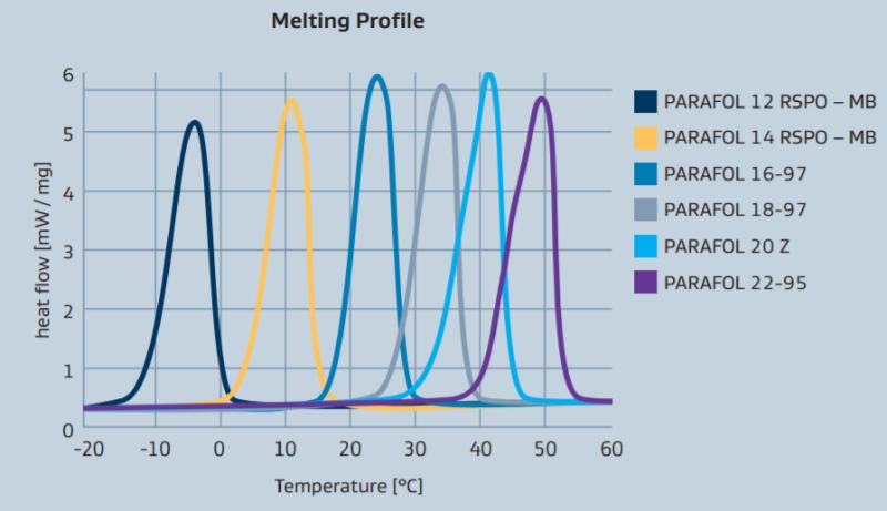 Sasol PARAFOL 16-97 Performance Profile - 1