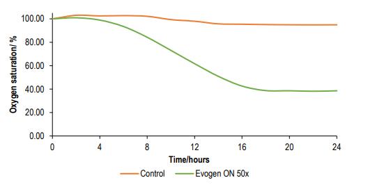 Croda Evogen ON 50x How Evogen probiotics work - 1