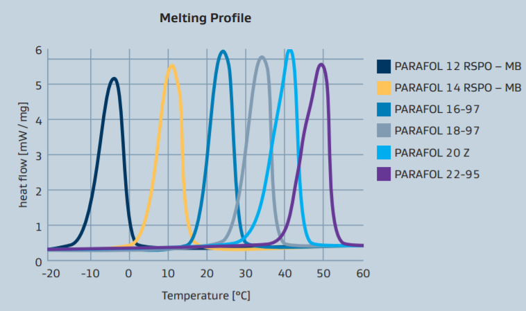 Sasol PARAFOL 22-95 Performance Profile - 1