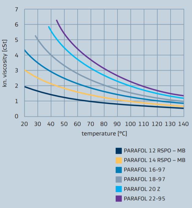 Sasol PARAFOL 22-95 Performance Profile - 2