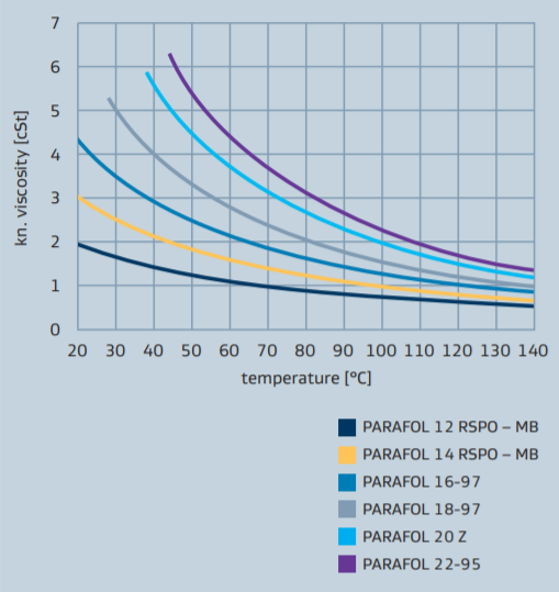 Sasol PARAFOL 14 RSPO-MB Performance Profile - 1