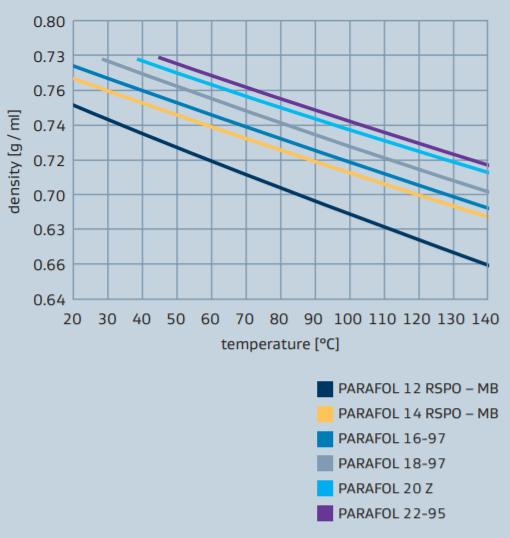 Sasol PARAFOL 14 RSPO-MB Performance Profile - 2