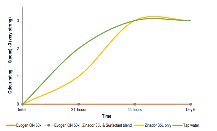 Croda Evogen ON 50x Preventing odour formation – Panel testing