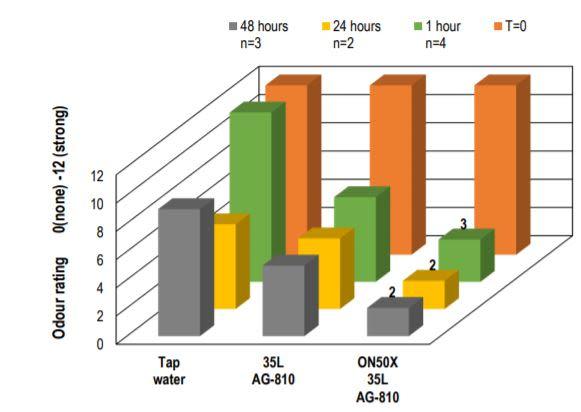 Croda Evogen ON 50x Neutralising and reducing odours for longer – Panel testing - 2