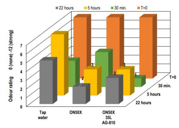Croda Evogen ON 50x Neutralising and reducing odours for longer – Panel testing - 3