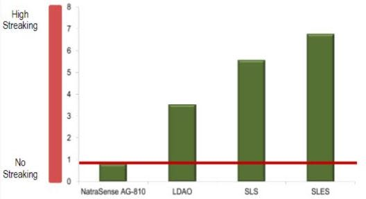 Croda NatraSense AG-810 Performance Highlights - 5
