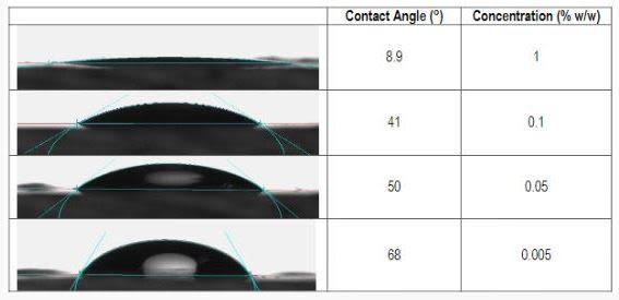 Croda NatraSense AG-810 Performance Highlights - 10