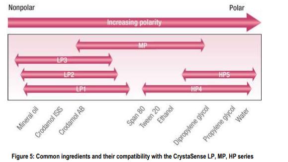 Croda CrystaSense LP1 Polymer Selection