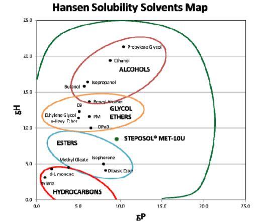 Stepan Company STEPOSOL MET-10U Hansen Solubility Solvents Map