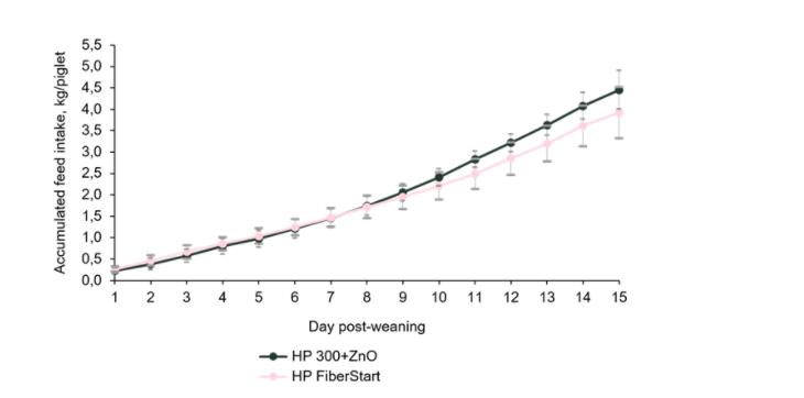 Hamlet Protein HP FiberStart  feed intake Graph