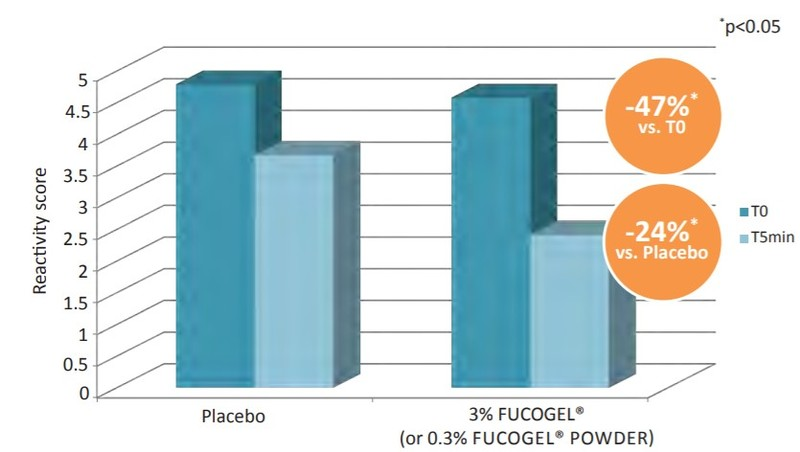 Solabia Group Fucogel 1.5P Efficacy Studies - 3