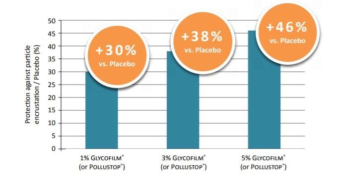 Solabia Group Glycofilm 1.5P Performance Characteristics - 1