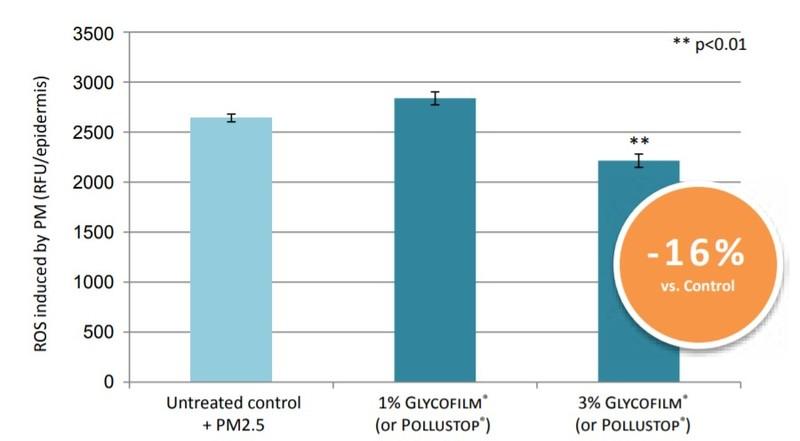 Solabia Group Glycofilm 1.5P Performance Characteristics - 3