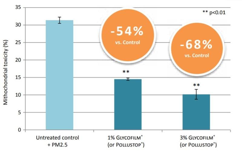 Solabia Group Glycofilm 1.5P Performance Characteristics - 4