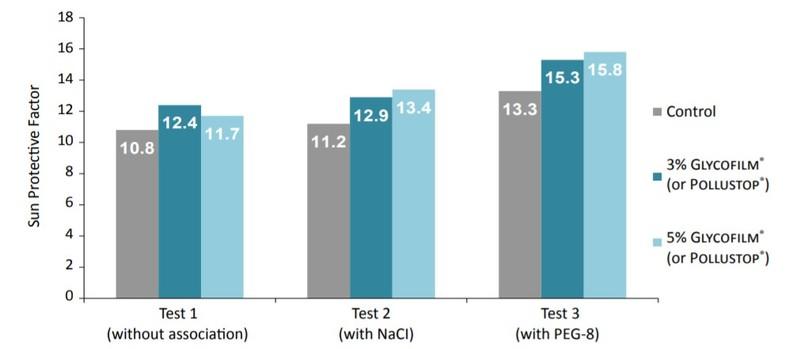 Solabia Group Glycofilm 1.5P Performance Characteristics - 8