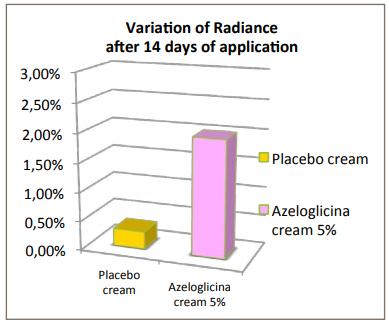 Sinerga S.p.A. Azeloglicina Efficacy Tests